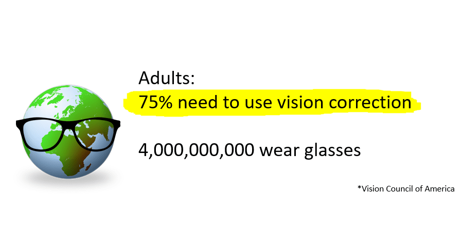 Slide that states that 75% need to use vision correction.