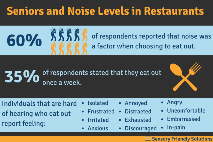 Infographic highlighting data on seniors and noise levels in restaurants survey results.
