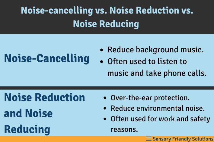 Infographic describing noise-cancelling vs. noise reduction vs. noise reducing.
