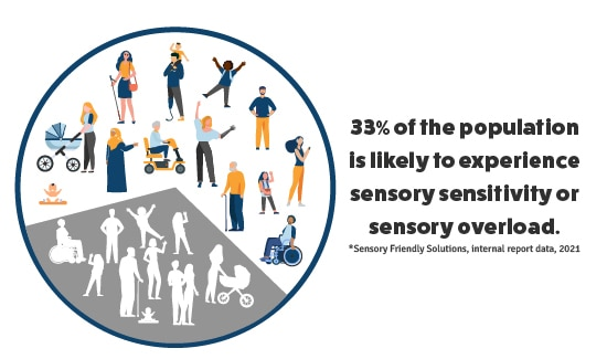"""Infographic showing various kinds of people in a circle. One third are in grey. Text next to infographic reads """"33% of the population is likely to experience sensory sensitivity or sensory overload. Sensory Friendly Solutions, internal report data, 2021"""""""