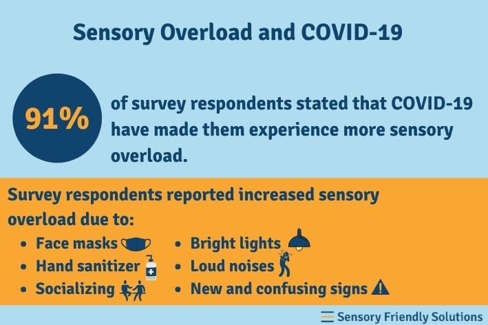 Sensory overload and COVID-19.